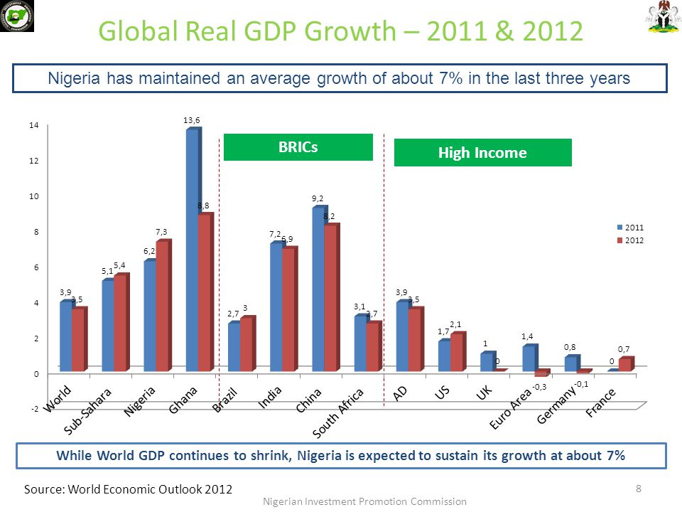 Global Real GDP Growth – 2011 & 2012 Source: World Economic Outlook 2012 BRICs High Income 8 Nigerian Investment Promotion Commission Nigeria has main