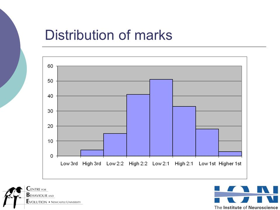 Distribution of marks