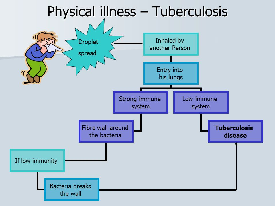 Physical illness – Tuberculosis Droplet spread