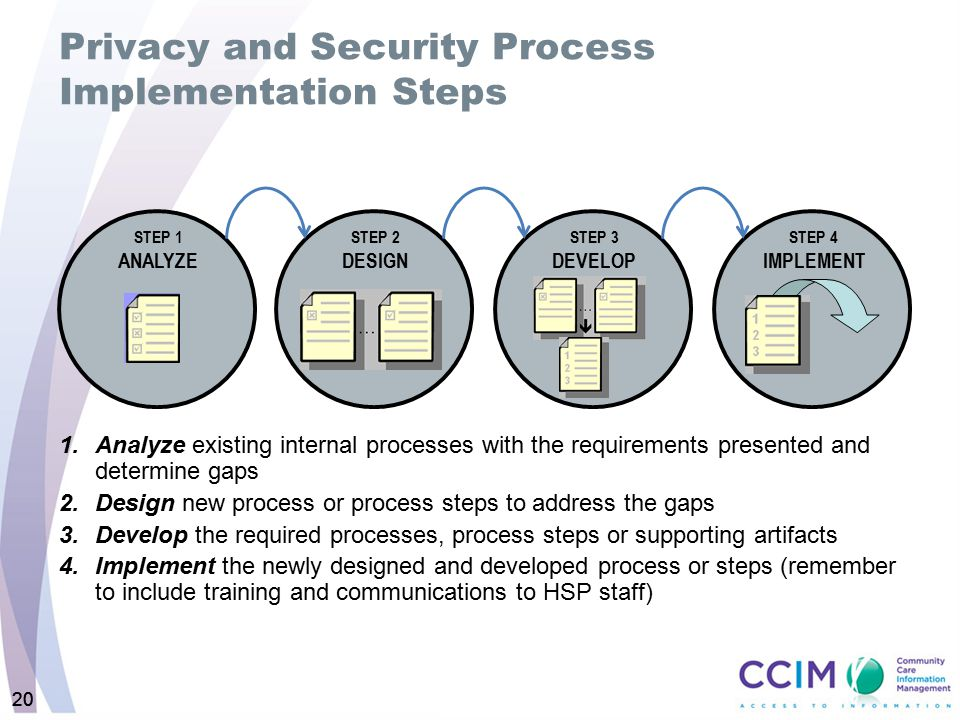 20 Privacy and Security Process Implementation Steps 1.Analyze existing internal processes with the requirements presented and determine gaps 2.Design