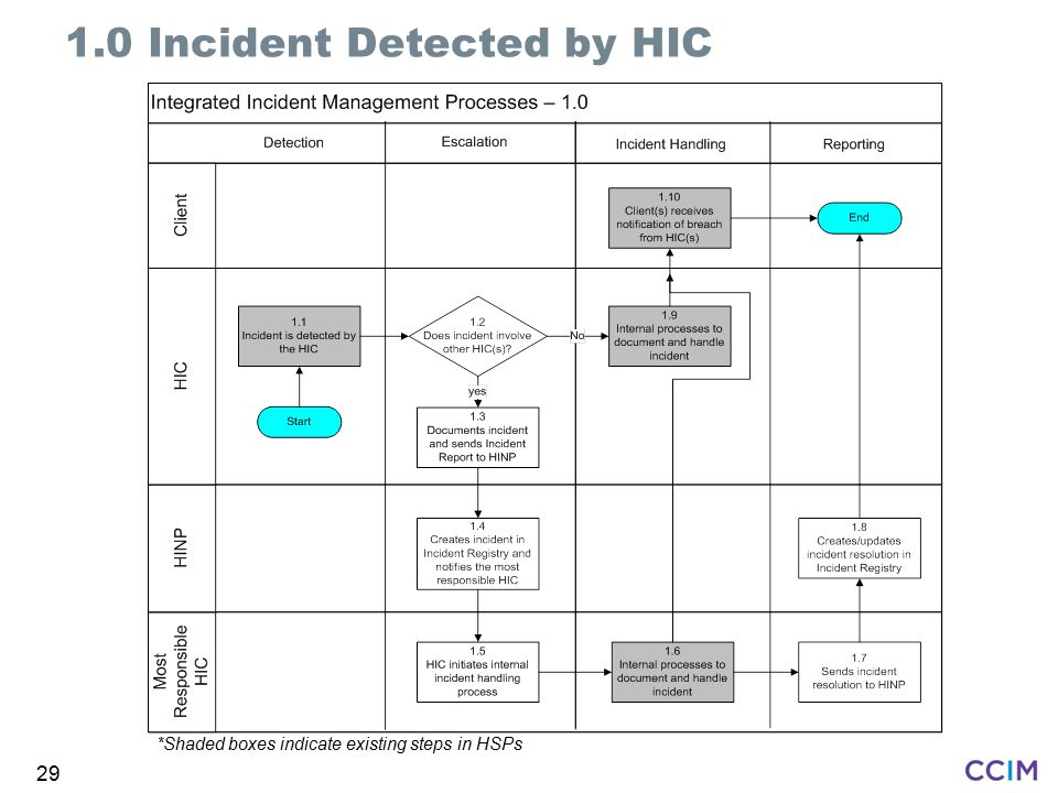 29 1.0 Incident Detected by HIC *Shaded boxes indicate existing steps in HSPs