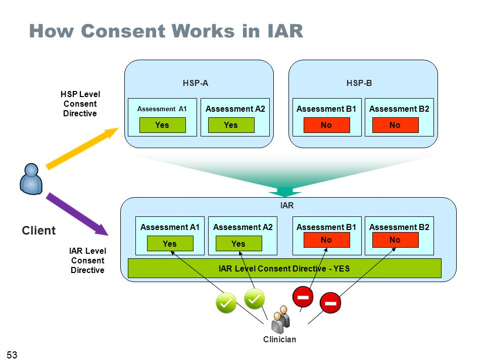 53 How Consent Works in IAR HSP Level Consent Directive Client HSP-A Assessment A1 Assessment A2 Yes HSP-B Assessment B1Assessment B2 No IAR Assessmen