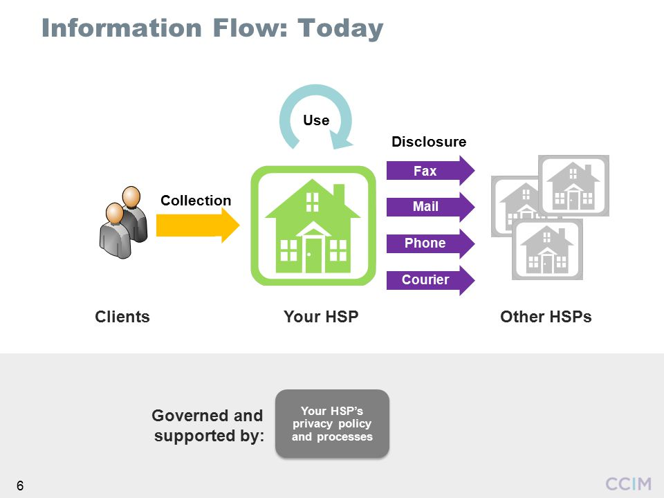 6 Information Flow: Today Your HSP Collection Use Fax Mail Phone Courier Other HSPsClients Your HSP's privacy policy and processes Governed and suppor
