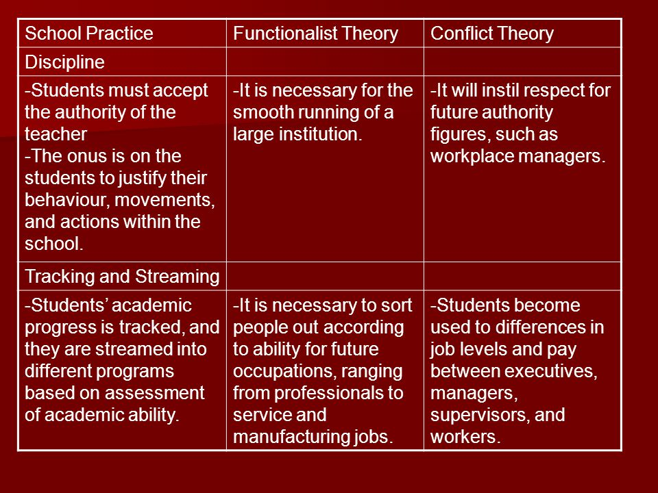 School PracticeFunctionalist TheoryConflict Theory Discipline -Students must accept the authority of the teacher -The onus is on the students to justi
