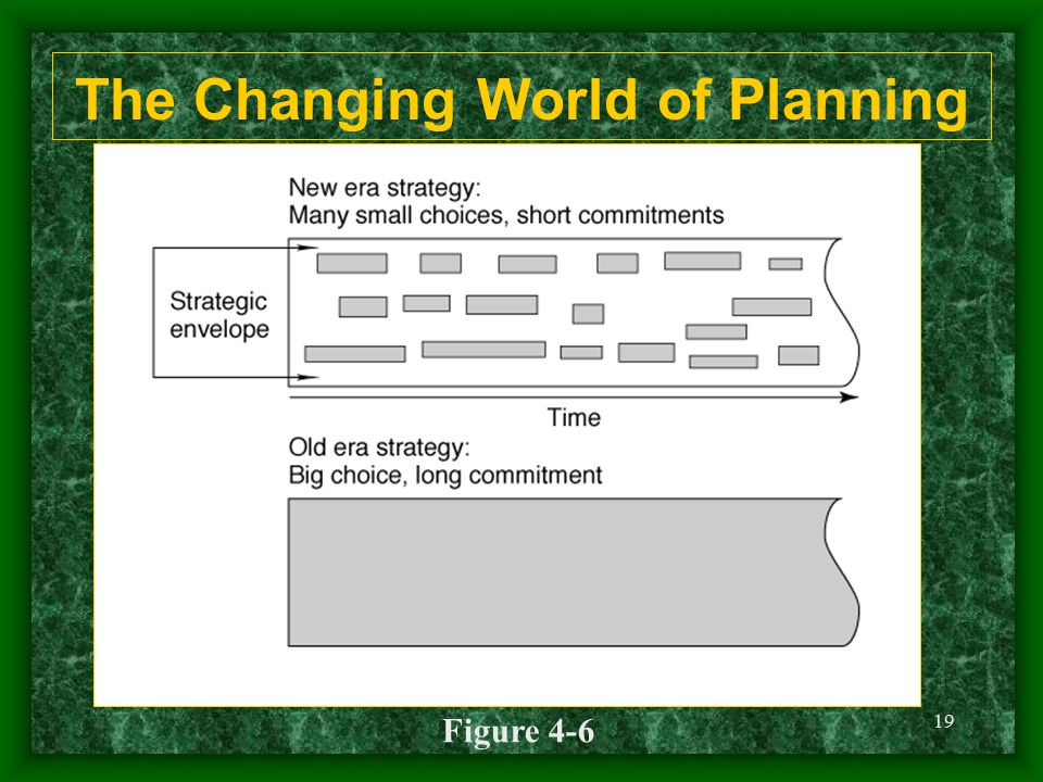 19 The Changing World of Planning Figure 4-6