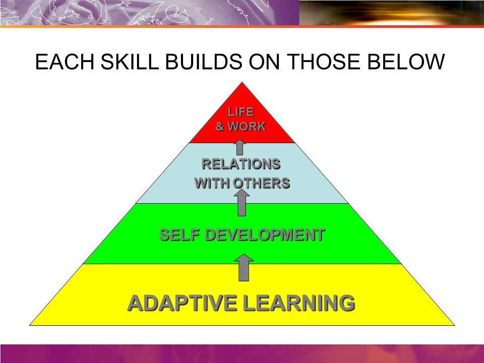 EACH SKILL BUILDS ON THOSE BELOW