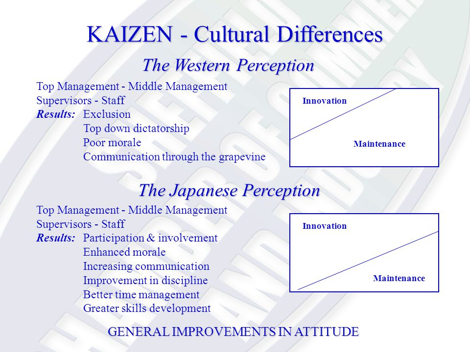 KAIZEN - Cultural Differences Top Management - Middle Management Supervisors - Staff Results:Exclusion Top down dictatorship Poor morale Communication through the grapevine Innovation Maintenance Top Management - Middle Management Supervisors - Staff Results:Participation & involvement Enhanced morale Increasing communication Improvement in discipline Better time management Greater skills development Innovation Maintenance The Western Perception The Japanese Perception GENERAL IMPROVEMENTS IN ATTITUDE