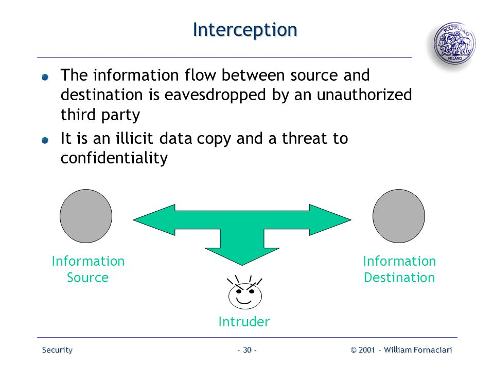 Security© 2001 - William Fornaciari- 30 - Interception The information flow between source and destination is eavesdropped by an unauthorized third pa