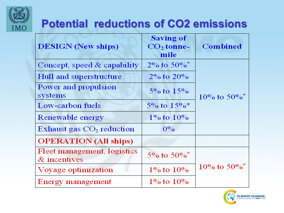 Potential reductions of CO2 emissions