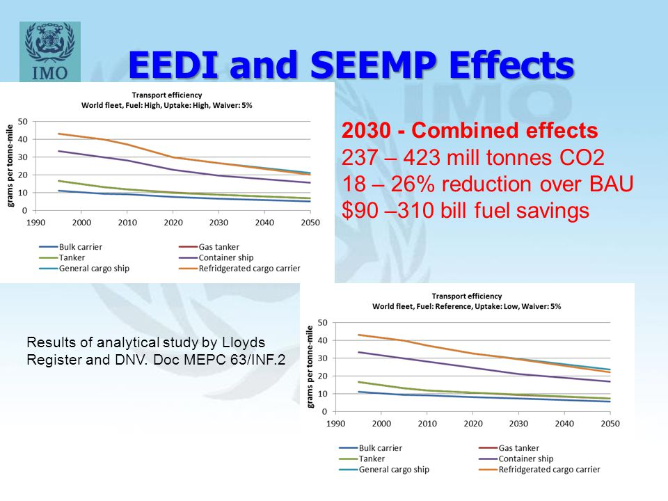 EEDI and SEEMP Effects 2030 - Combined effects 237 – 423 mill tonnes CO2 18 – 26% reduction over BAU $90 –310 bill fuel savings Results of analytical