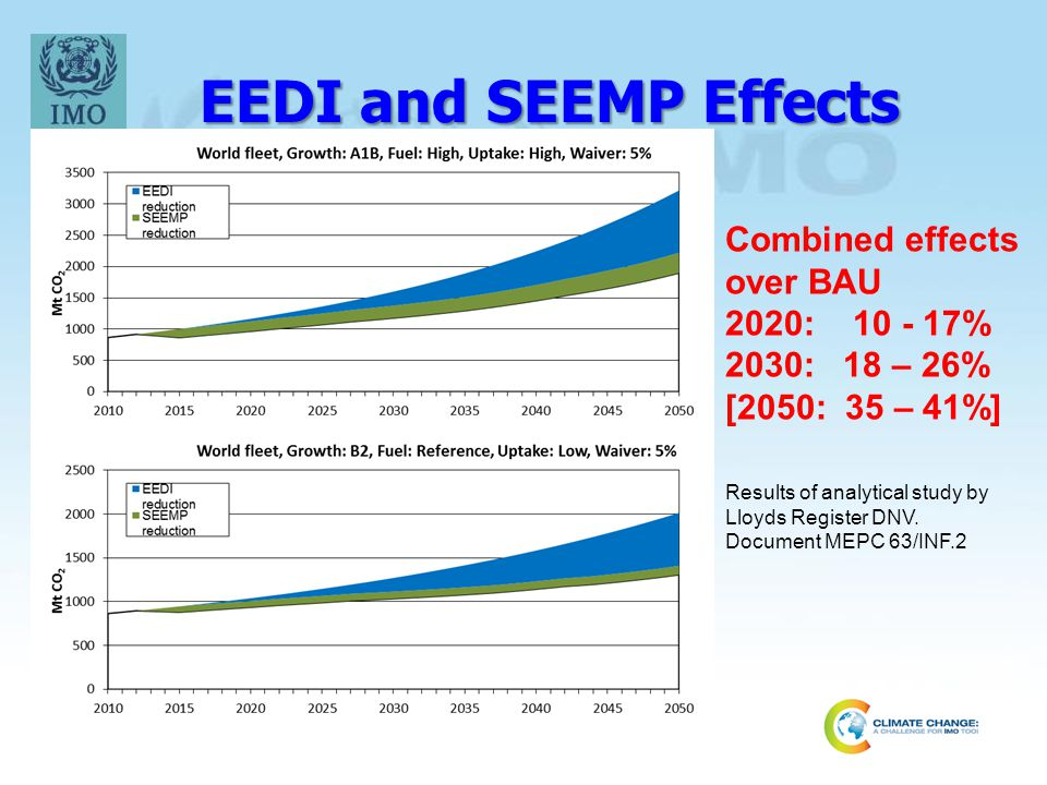 EEDI and SEEMP Effects Results of analytical study by Lloyds Register DNV.