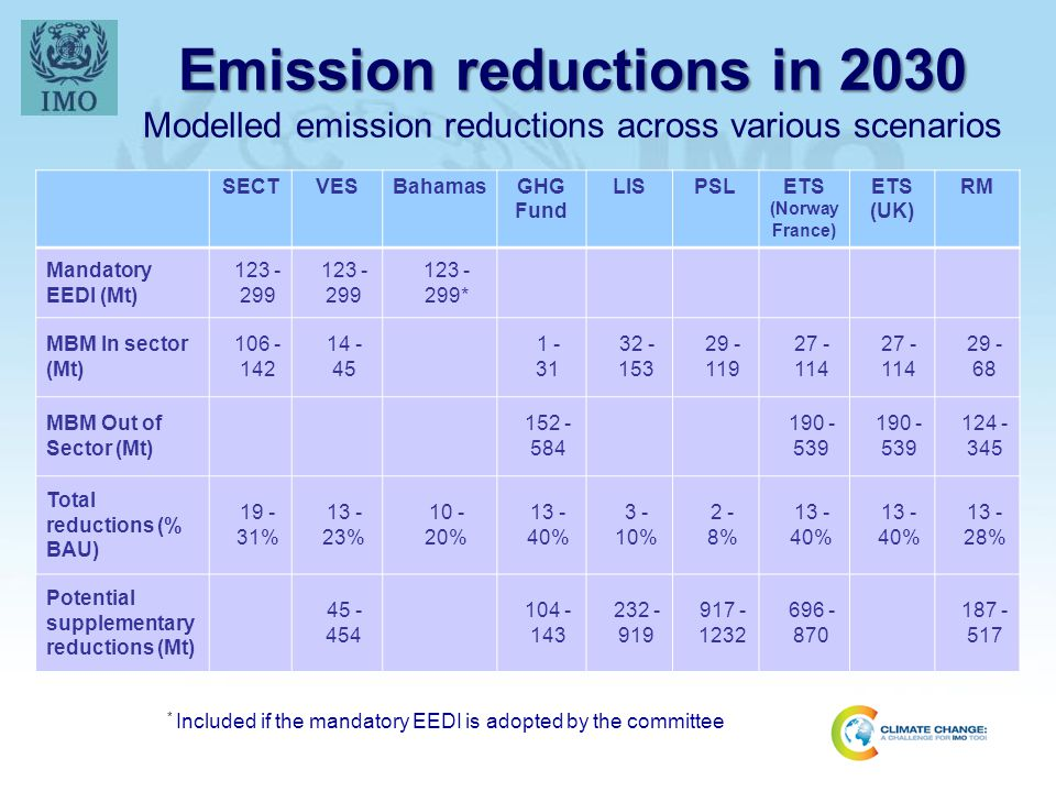 Emission reductions in 2030 Emission reductions in 2030 Modelled emission reductions across various scenarios SECTVESBahamasGHG Fund LISPSLETS (Norway France) ETS (UK) RM Mandatory EEDI (Mt) 123 - 299 123 - 299 123 - 299* MBM In sector (Mt) 106 - 142 14 - 45 1 - 31 32 - 153 29 - 119 27 - 114 27 - 114 29 - 68 MBM Out of Sector (Mt) 152 - 584 190 - 539 190 - 539 124 - 345 Total reductions (% BAU) 19 - 31% 13 - 23% 10 - 20% 13 - 40% 3 - 10% 2 - 8% 13 - 40% 13 - 40% 13 - 28% Potential supplementary reductions (Mt) 45 - 454 104 - 143 232 - 919 917 - 1232 696 - 870 187 - 517 * Included if the mandatory EEDI is adopted by the committee