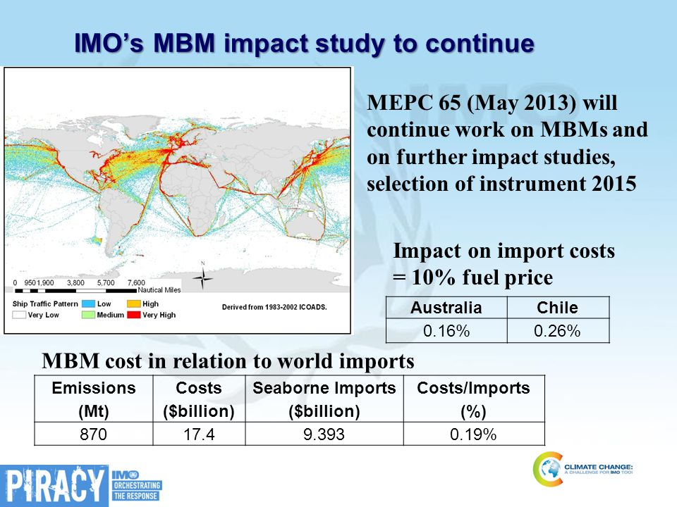 IMO's MBM impact study to continue Emissions (Mt) Costs ($billion) Seaborne Imports ($billion) Costs/Imports (%) 87017.49.3930.19% MEPC 65 (May 2013)
