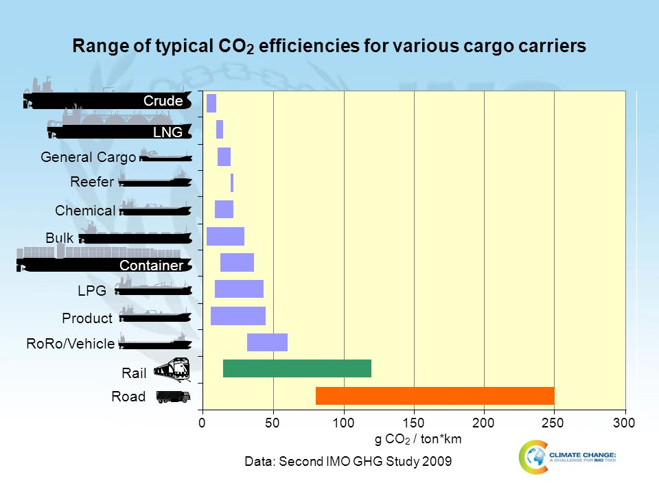 Range of typical CO 2 efficiencies for various cargo carriers Road RoRo/Vehicle LPG Bulk Reefer LNG Crude Container General Cargo Chemical Product Rai