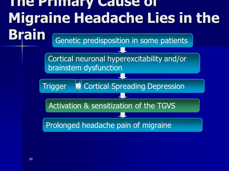 33 Low threshold to abnormal cortical activity Cortical Spreading Depression The Primary Cause of Migraine Headache Lies in the Brain Cortical neuronal hyperexcitability and/or brainstem dysfunction Activation & sensitization of the TGVS Prolonged headache pain of migraine Genetic predisposition in some patients Trigger