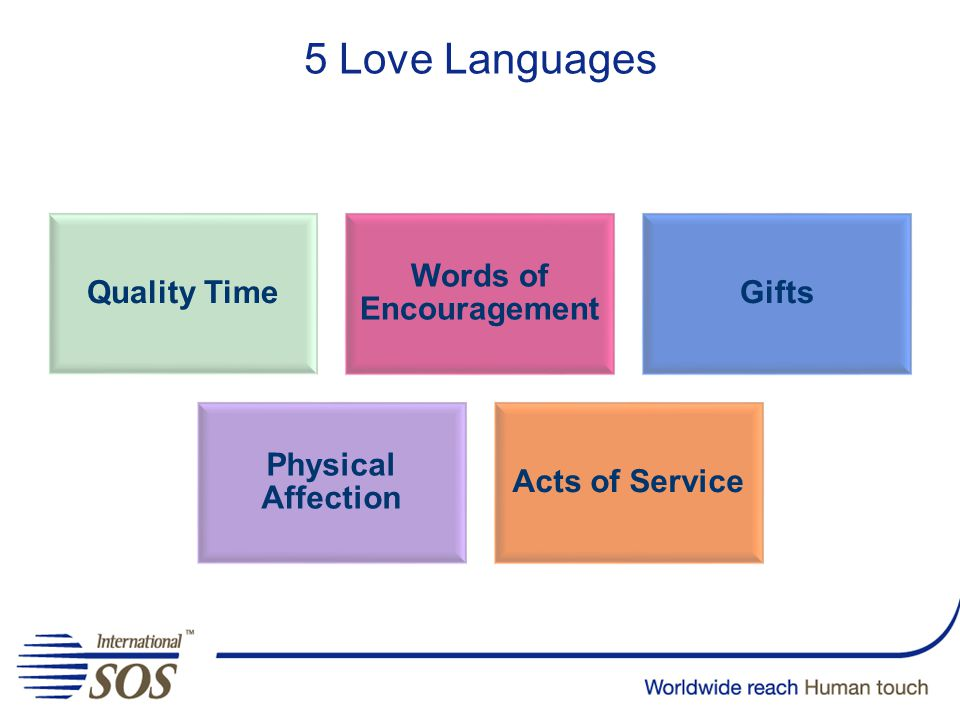 5 Love Languages Quality Time Words of Encouragement Gifts Physical Affection Acts of Service