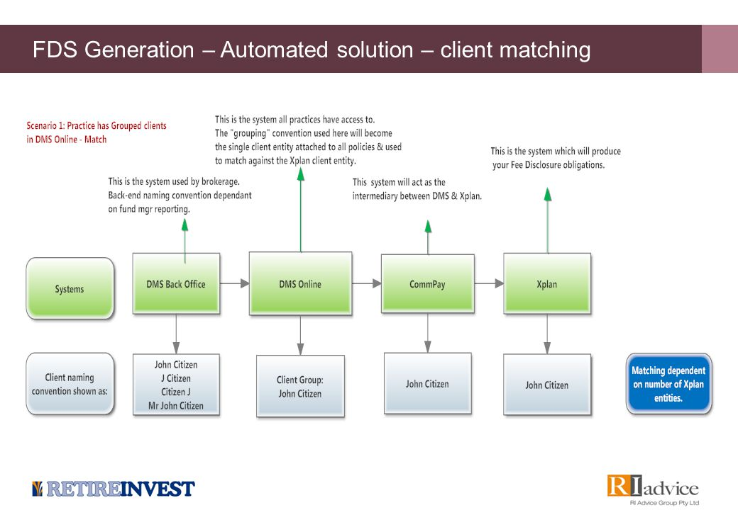 FDS Generation – Automated solution – client matching