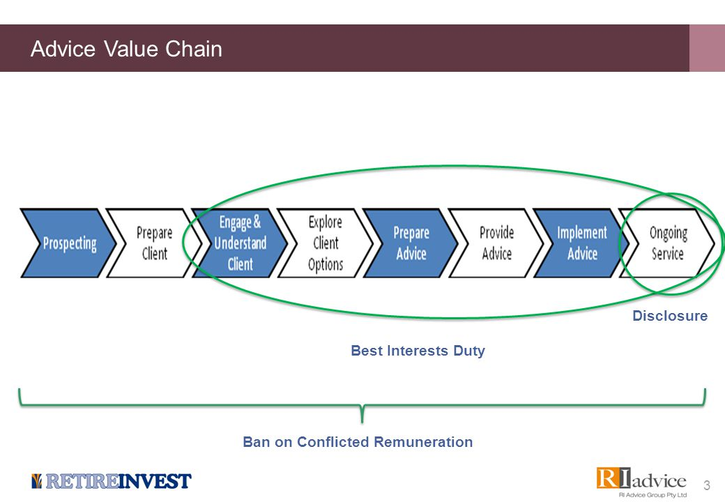 Advice Value Chain 3 Best Interests Duty Disclosure Ban on Conflicted Remuneration