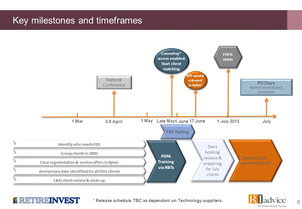 6 Key milestones and timeframes 1 July 2013 National Conference 3-5 April 1 June 1 Mar PD Days Reinforce solutions & processes July 1 May Start bookin