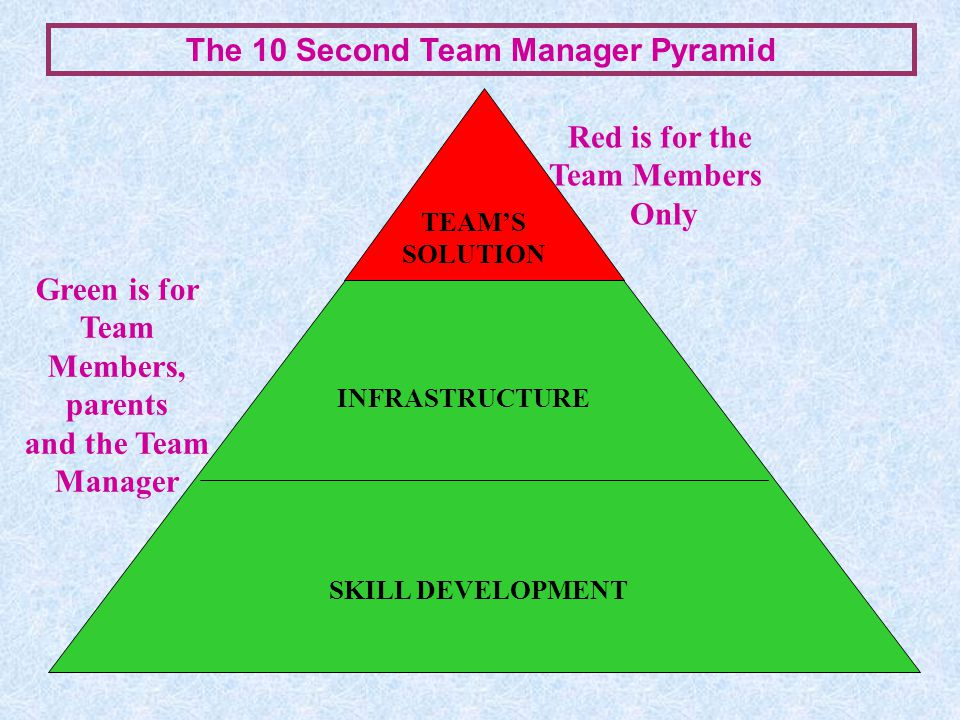 Green is for Team Members, parents and the Team Manager INFRASTRUCTURE SKILL DEVELOPMENT TEAM'S SOLUTION Red is for the Team Members Only The 10 Second Team Manager Pyramid
