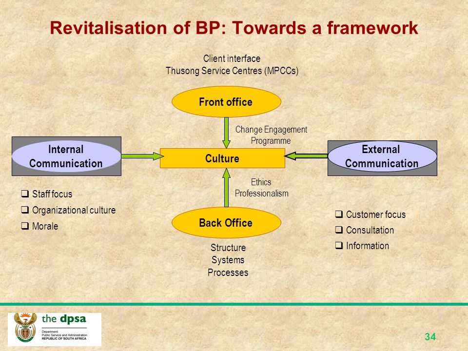 33 Background to Batho Pele Revitalisation Programme (2) BP Policy has been enthusiastically received - actual implementation has been slow Need to go beyond eight principles - Should introduce mechanisms to support the eight principles, e.g.