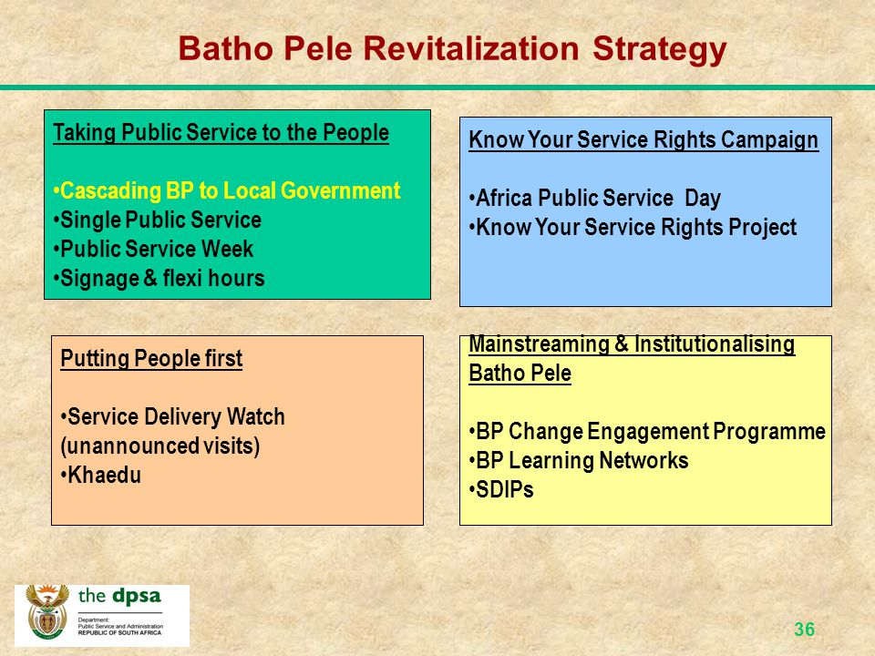 35 Cabinet Directive to Roll-out Batho Pele In 2004 Cabinet approved that Batho Pele be implemented and promoted according to 4 key themes, namely: Taking Public Services to the People; Know your Service Rights Campaign; Putting People first; and Mainstreaming, institutionalising, sustaining and fostering accountability for the implementation of Batho Pele.