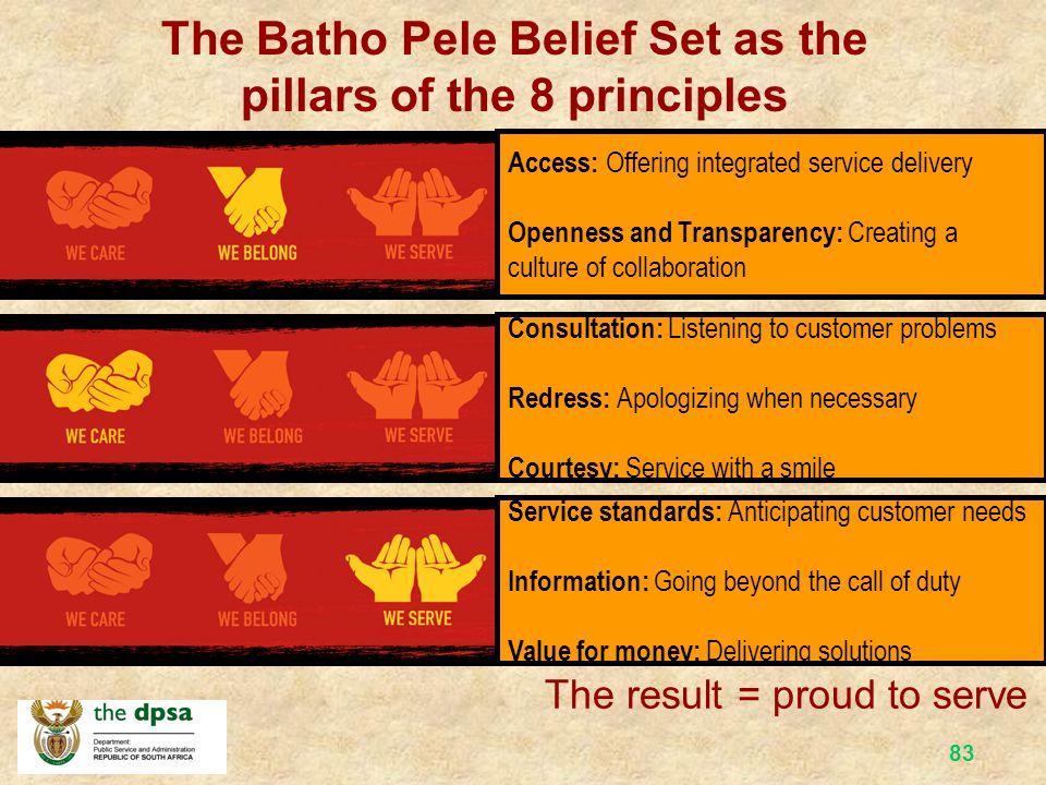 82 BELIEF SET AND LINK WITH BATHO PELE PRINCIPLES