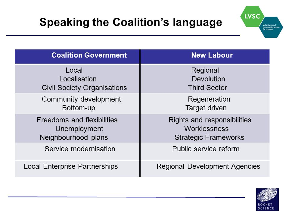 Speaking the Coalition's language Coalition Government New Labour Local Regional Localisation Devolution Civil Society Organisations Third Sector Comm