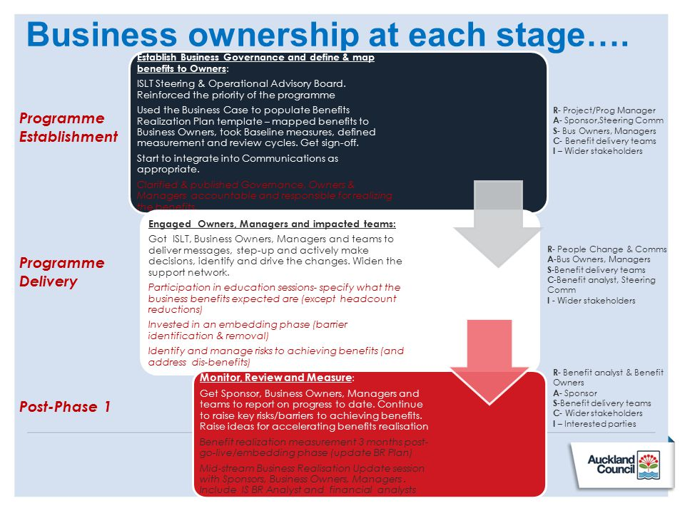Business ownership at each stage….