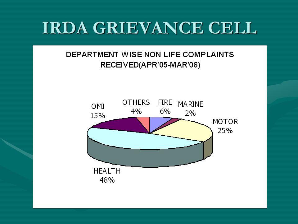IRDA GRIEVANCE CELL