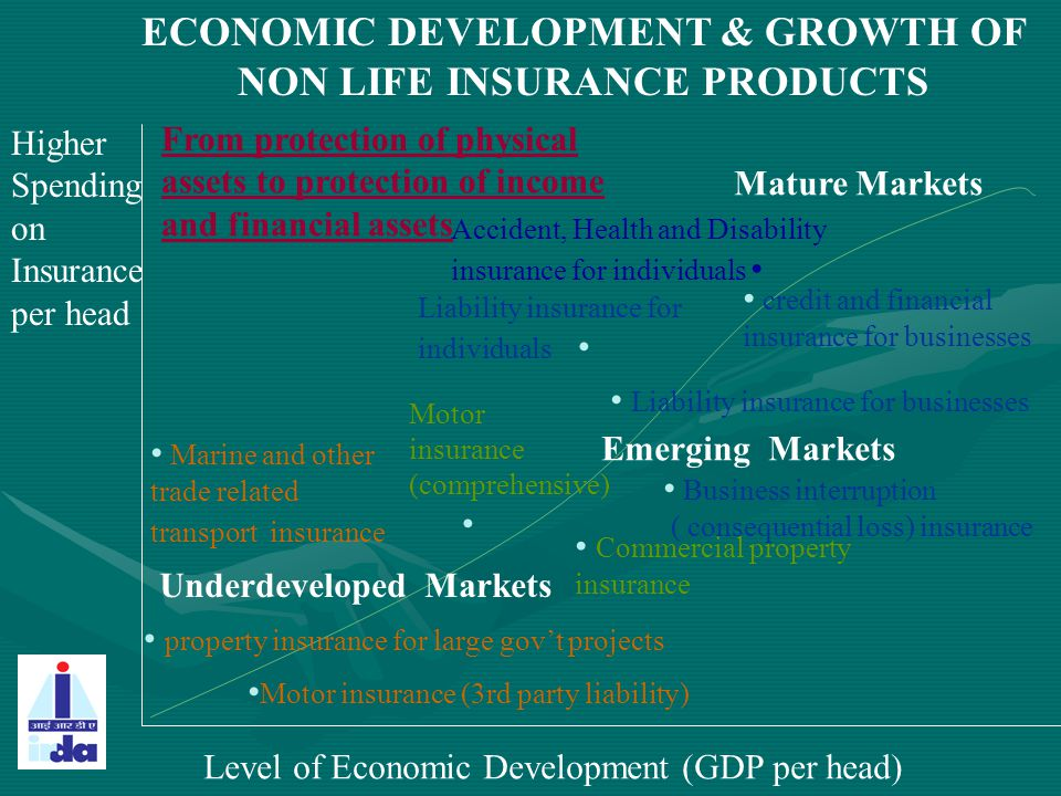 Underdeveloped Markets Emerging Markets Mature Markets Motor insurance (3rd party liability) property insurance for large gov't projects Marine and ot