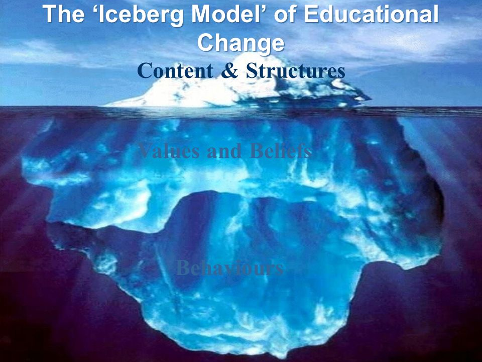 The 'Iceberg Model' of Educational Change Values and Beliefs Behaviours Content & Structures