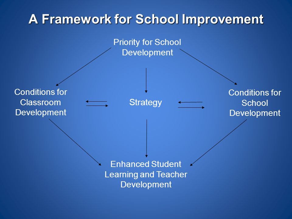 A Framework for School Improvement Priority for School Development Strategy Enhanced Student Learning and Teacher Development Conditions for Classroom