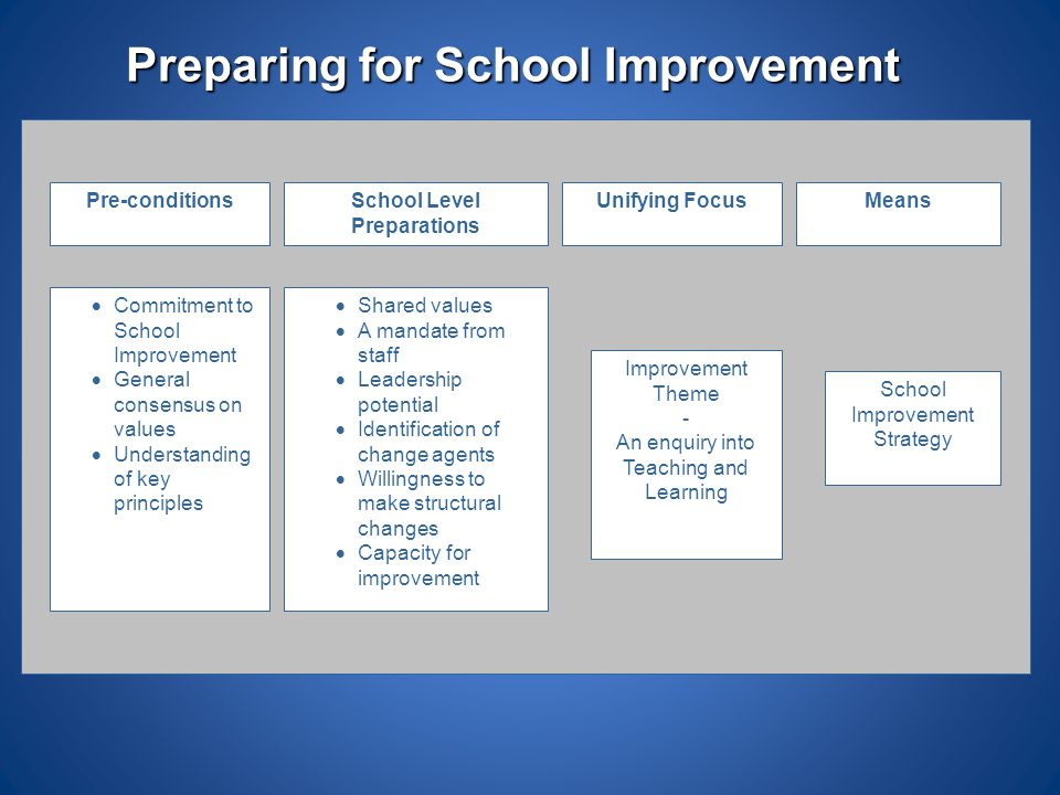 Preparing for School Improvement Pre-conditionsSchool Level Preparations Unifying FocusMeans  Commitment to School Improvement  General consensus on