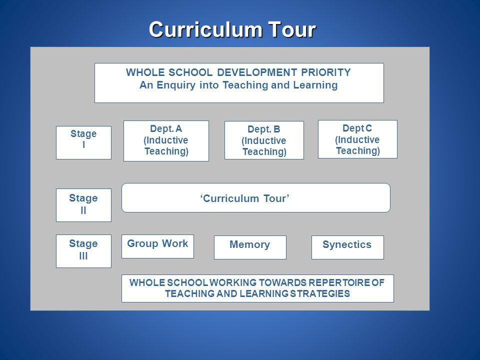 Curriculum Tour WHOLE SCHOOL DEVELOPMENT PRIORITY An Enquiry into Teaching and Learning Dept. A (Inductive Teaching) Dept. B (Inductive Teaching) Dept