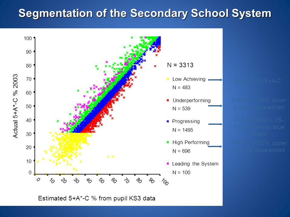 Estimated 5+A*-C % from pupil KS3 data 100 908070605040302010 0 Actual 5+A*-C % 2003 100 90 80 70 60 50 40 30 20 10 0 N = 3313 Low Achieving N = 483 U