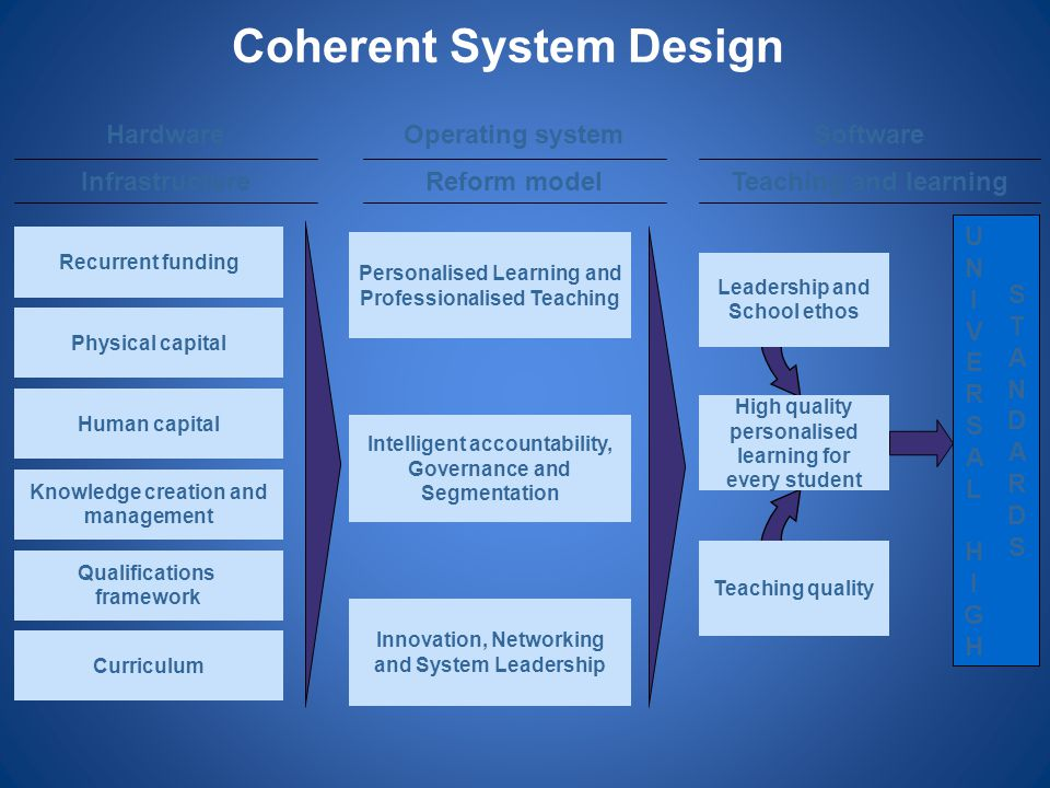 Coherent System Design Leadership and School ethos Teaching quality High quality personalised learning for every student Personalised Learning and Pro