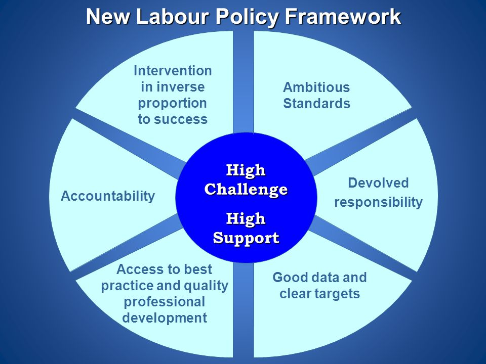 Ambitious Standards Devolved responsibility Good data and clear targets Access to best practice and quality professional development Accountability In
