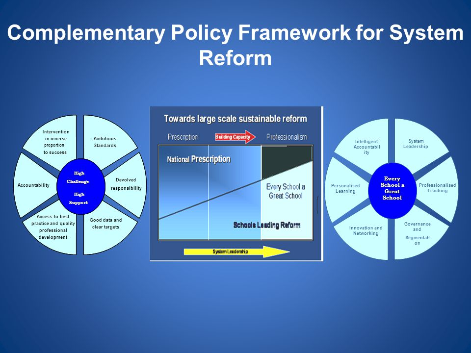 Complementary Policy Framework for System Reform Ambitious Standards Devolved responsibility Good data and clear targets Access to best practice and q