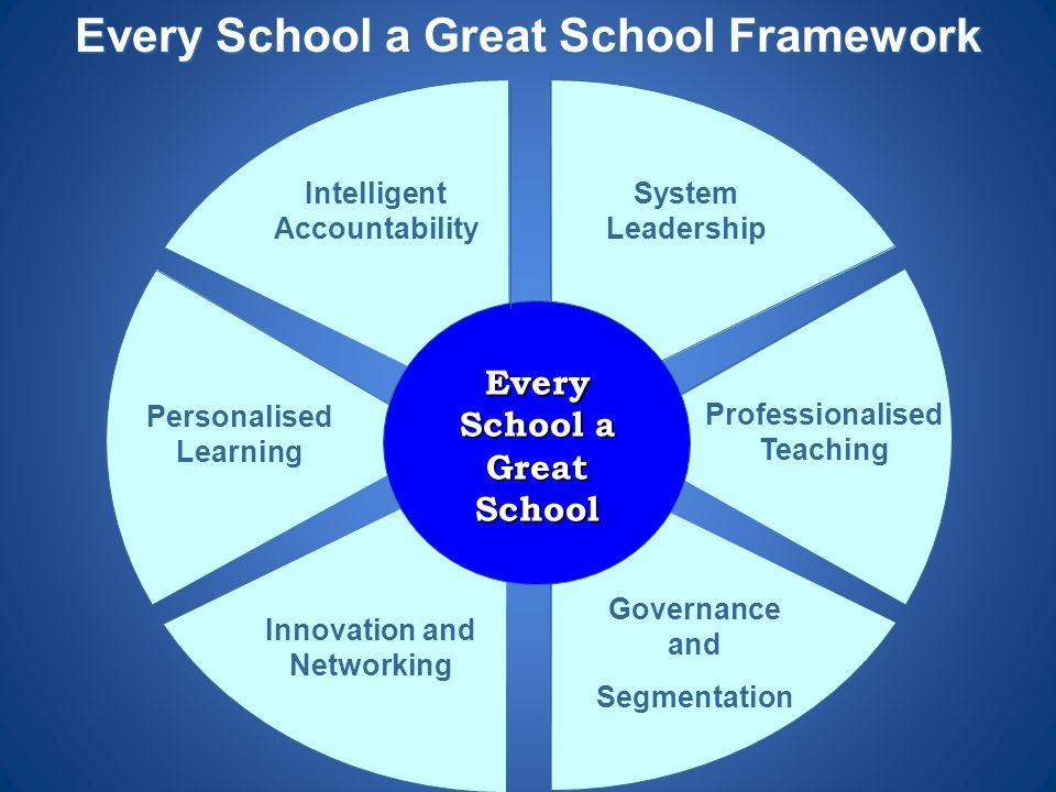 Governance and Segmentation Innovation and Networking System Leadership Professionalised Teaching Intelligent Accountability Every School a Great Scho