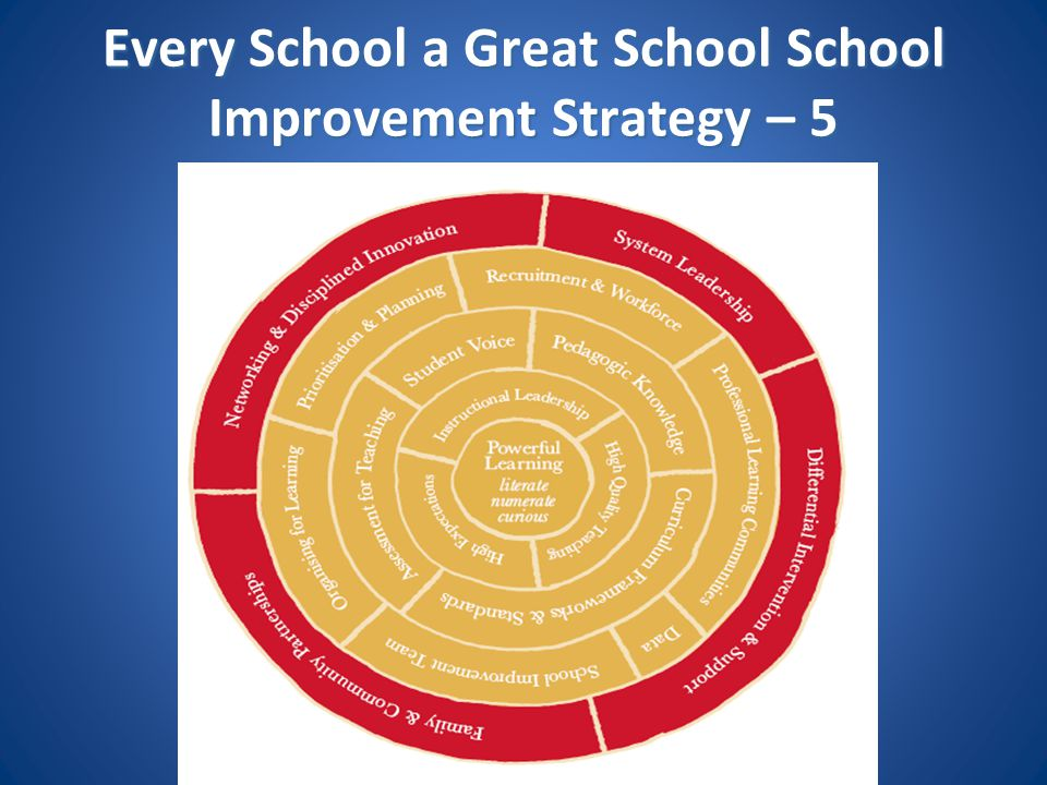 Every School a Great School School Improvement Strategy – 5
