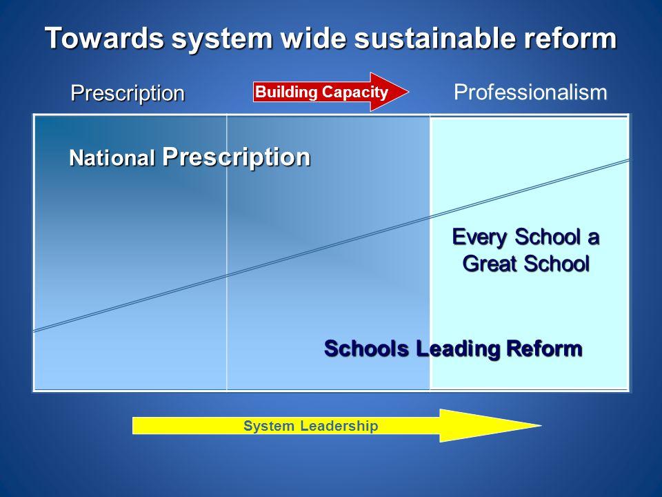 Towards system wide sustainable reform Every School a Great School National Prescription Schools Leading Reform Building Capacity Prescription Profess