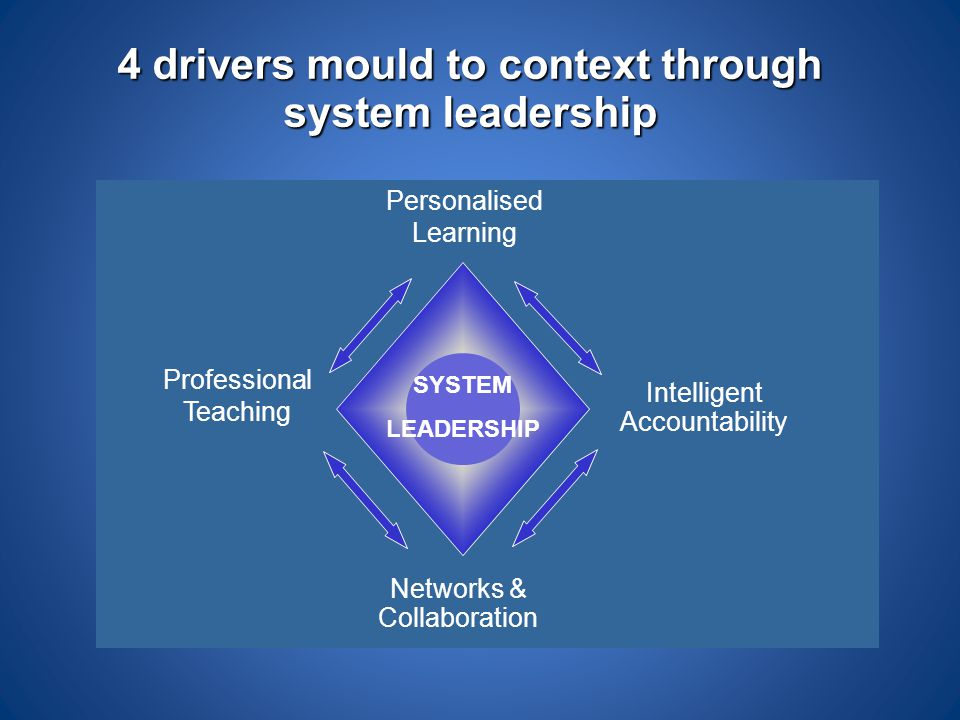 Networks & Collaboration Personalised Learning Professional Teaching SYSTEM LEADERSHIP Intelligent Accountability 4 drivers mould to context through s