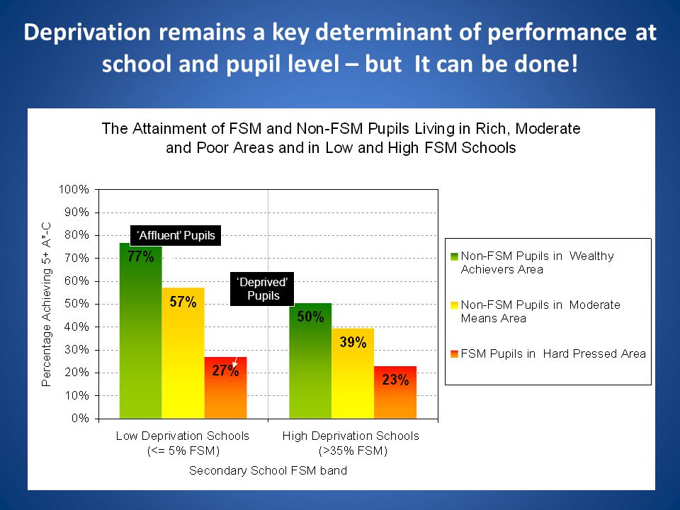 'Affluent' Pupils 'Deprived' Pupils Deprivation remains a key determinant of performance at school and pupil level – but It can be done!