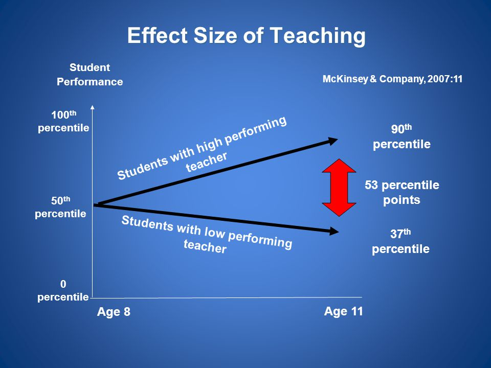 Effect Size of Teaching Student Performance 50 th percentile 100 th percentile 0 percentile Age 8 Age 11 Students with high performing teacher Student