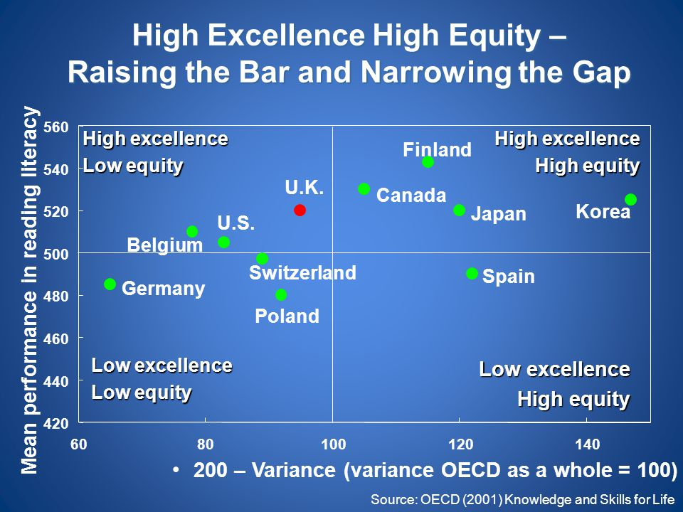 High Excellence High Equity – Raising the Bar and Narrowing the Gap Source: OECD (2001) Knowledge and Skills for Life Low excellence Low equity High e