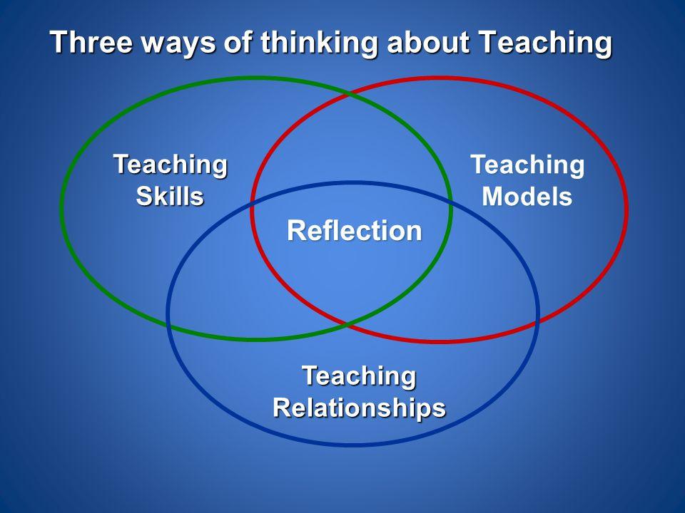 Three ways of thinking about Teaching Teaching Relationships Teaching Models Reflection TeachingSkills