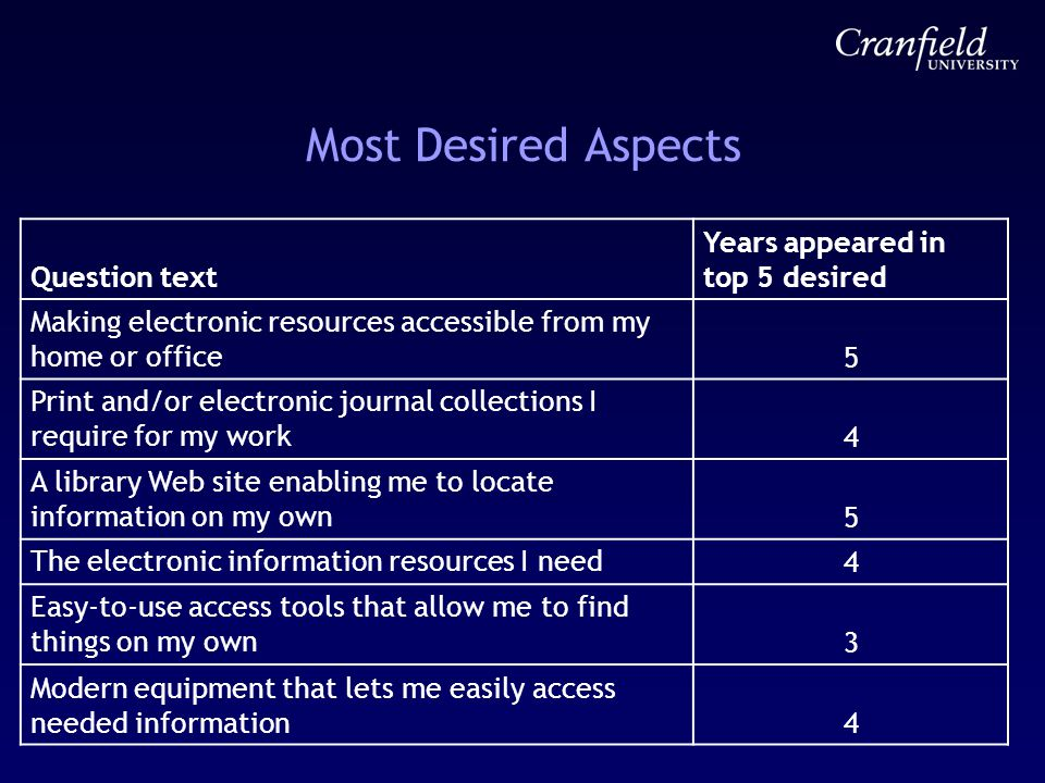 Most Desired Aspects Question text Years appeared in top 5 desired Making electronic resources accessible from my home or office 5 Print and/or electronic journal collections I require for my work 4 A library Web site enabling me to locate information on my own 5 The electronic information resources I need 4 Easy-to-use access tools that allow me to find things on my own 3 Modern equipment that lets me easily access needed information4