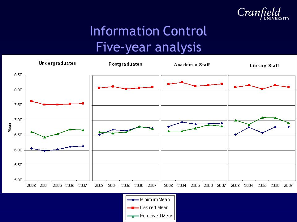 Information Control Five-year analysis