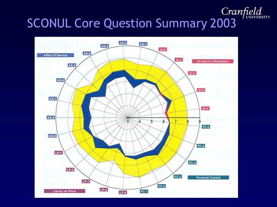 SCONUL Core Question Summary 2003